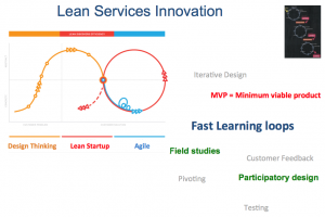 Enforce Lean Services Innovation